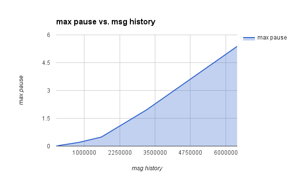 relationship between number of messages and max pause time