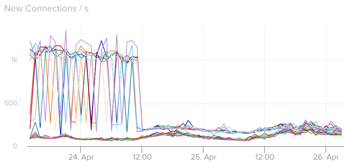connection spikes gone