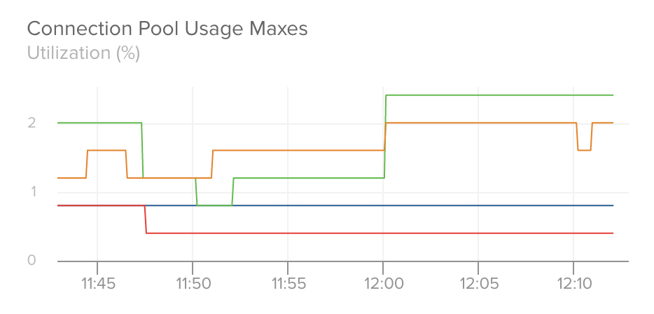 Connection Pool Usage Maxes Graph
