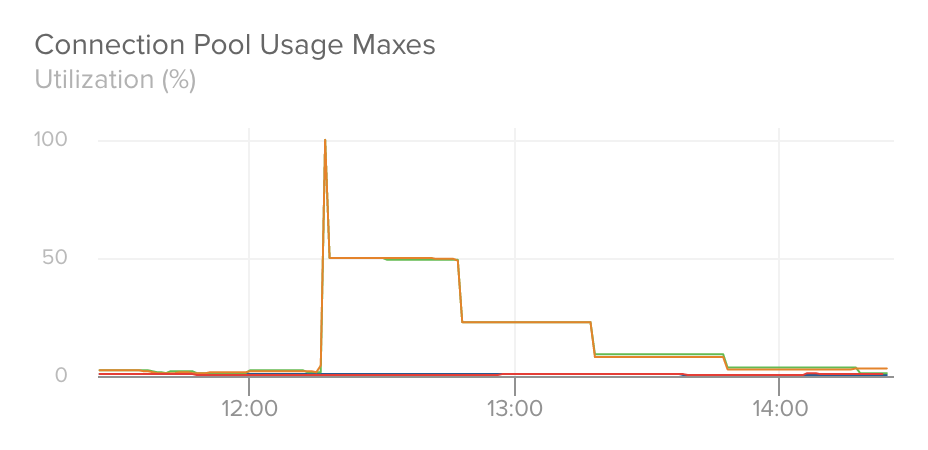 Connection Pool Usage Maxes With Spike