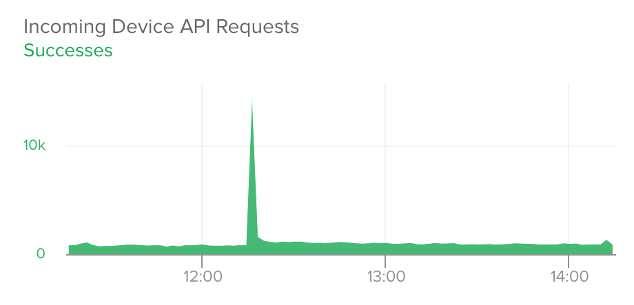 API Requests With Spike